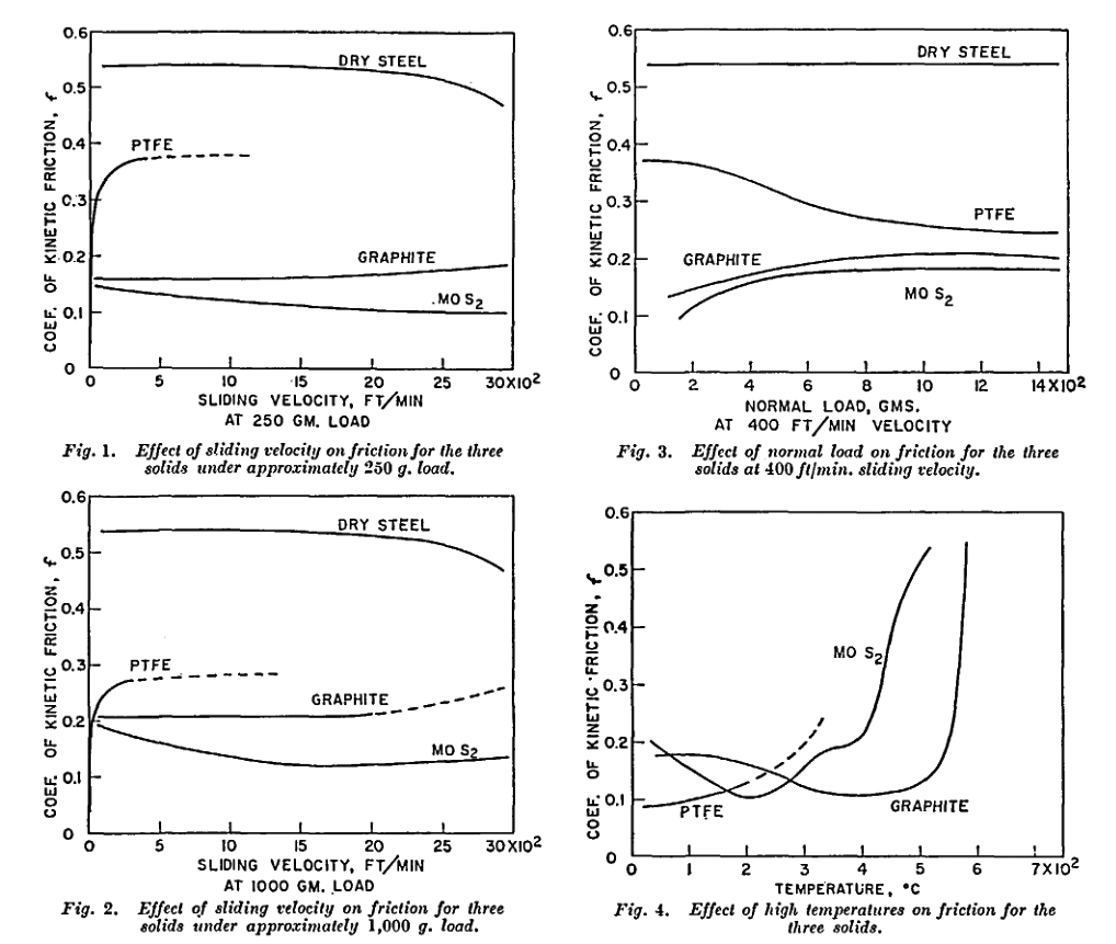 Comparison of PTFE, MoS2 and Graphite as additives